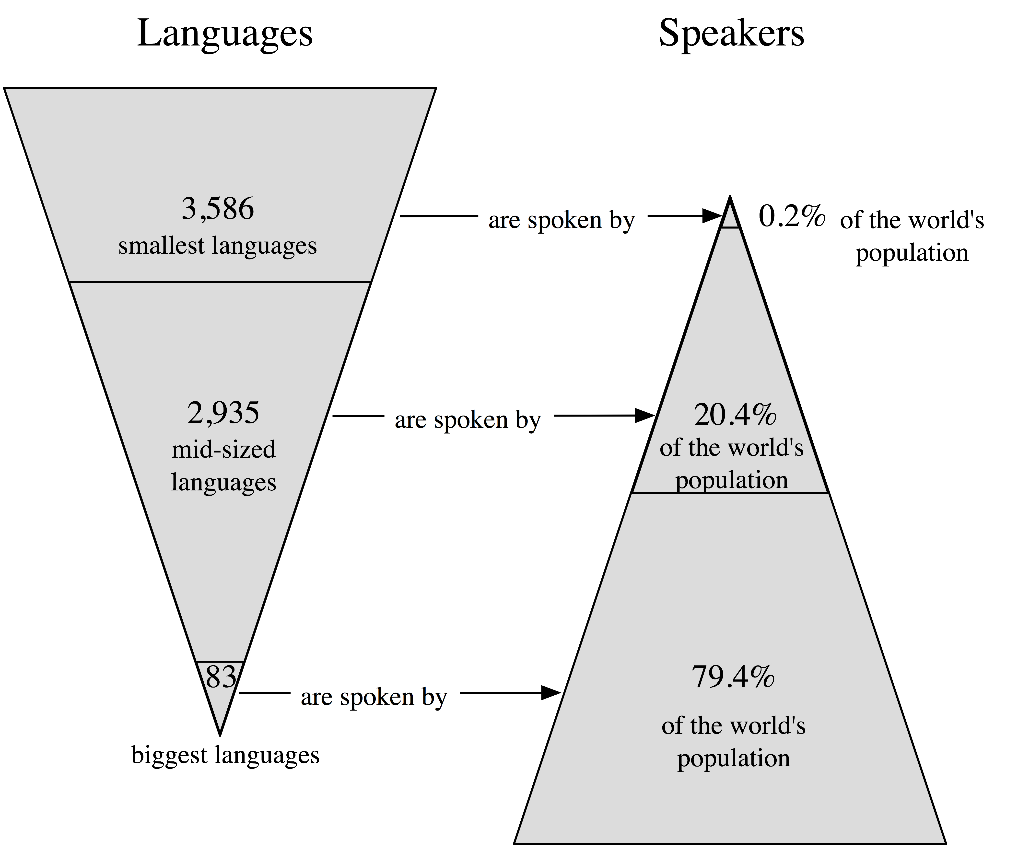 Who Cares If Languages Become Extinct The Evolving Ultrasaurus - Extinct languages